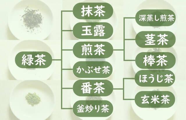 緑茶の種類を紹介!