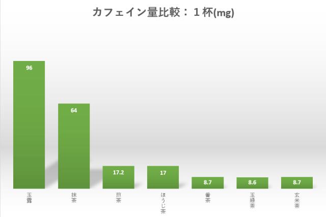 緑茶(茶葉)のカフェイン含有量