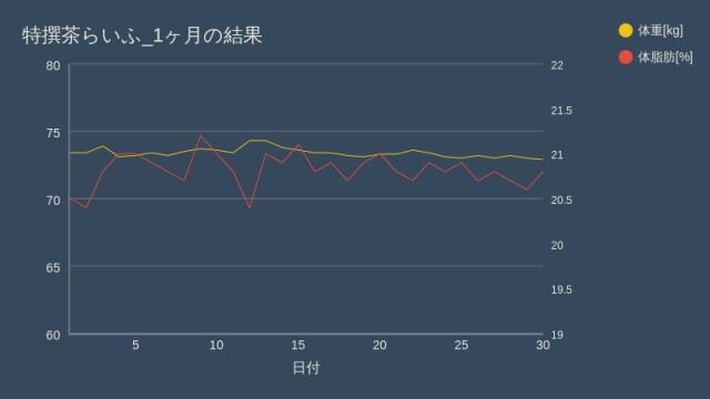 綾鷹 特撰茶_1ヶ月のデータ