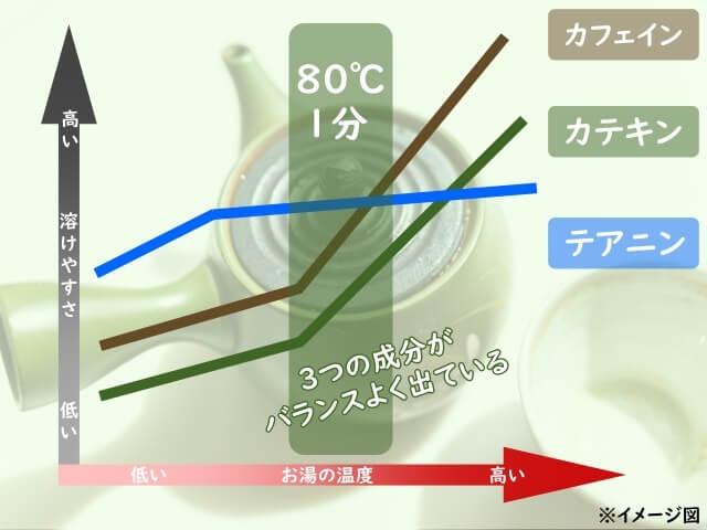 【例】煎茶を抽出する場合