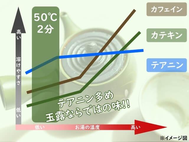 【例】玉露を抽出する場合