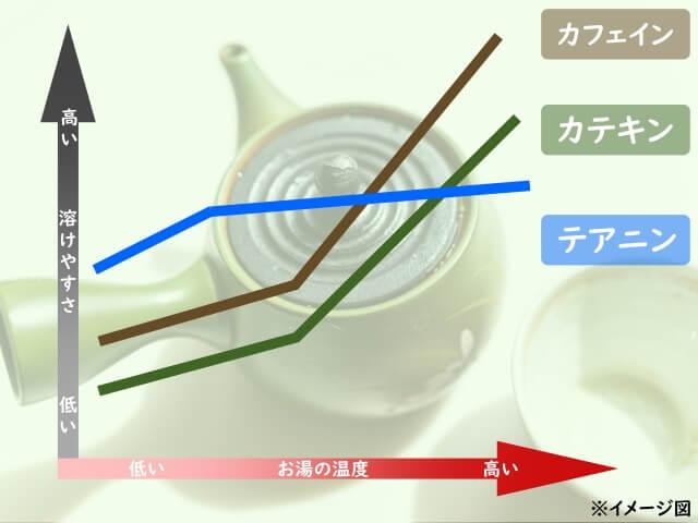 緑茶_温度と抽出時間_成分